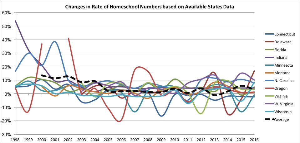 Growth Rate of Homeschooling