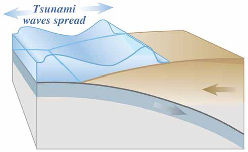 Tsunamis, An Earth Science, Natural Disaster Unit Study   A2Z ...
