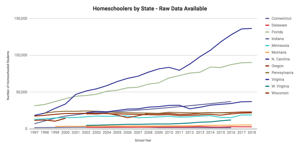 Homeschoolers by date